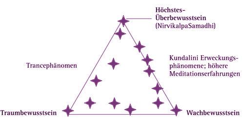 Dreieck zwischen Wach- , Traum- und Überbewusstsein