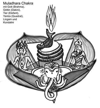Muldadhara-Chakra