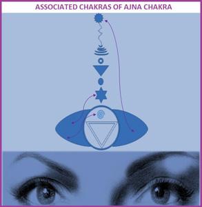 Movement of Chakras