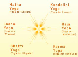 Yoga Wege